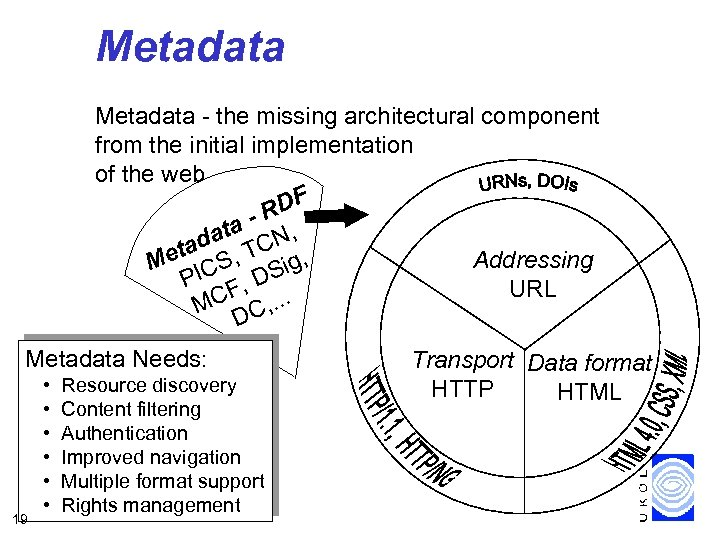 Metadata - the missing architectural component from the initial implementation of the web DF