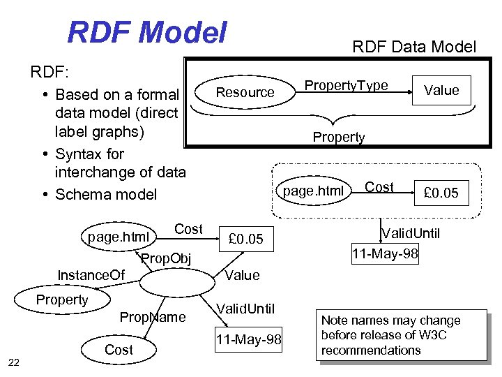 RDF Model RDF Data Model RDF: • Based on a formal data model (direct