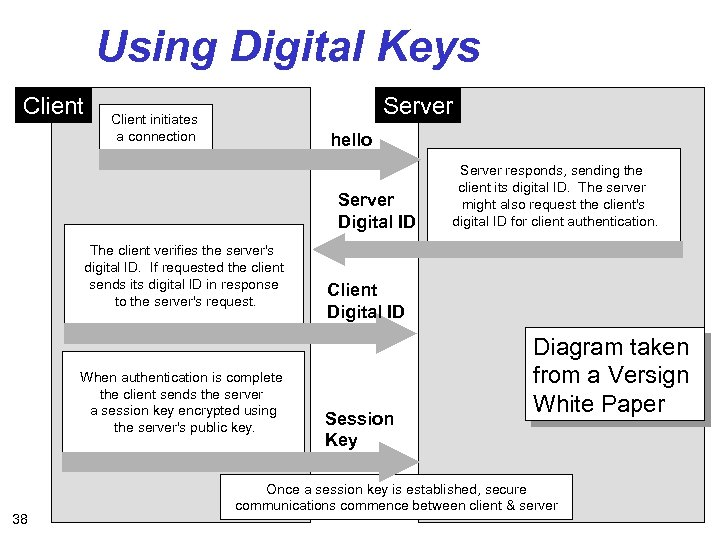 Using Digital Keys Client Server Client initiates a connection hello Server Digital ID The