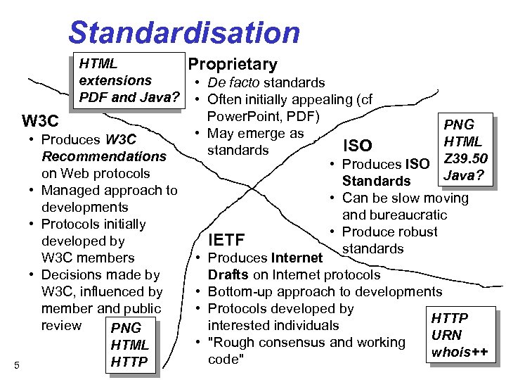 Standardisation HTML extensions PDF and Java? W 3 C 5 • Produces W 3