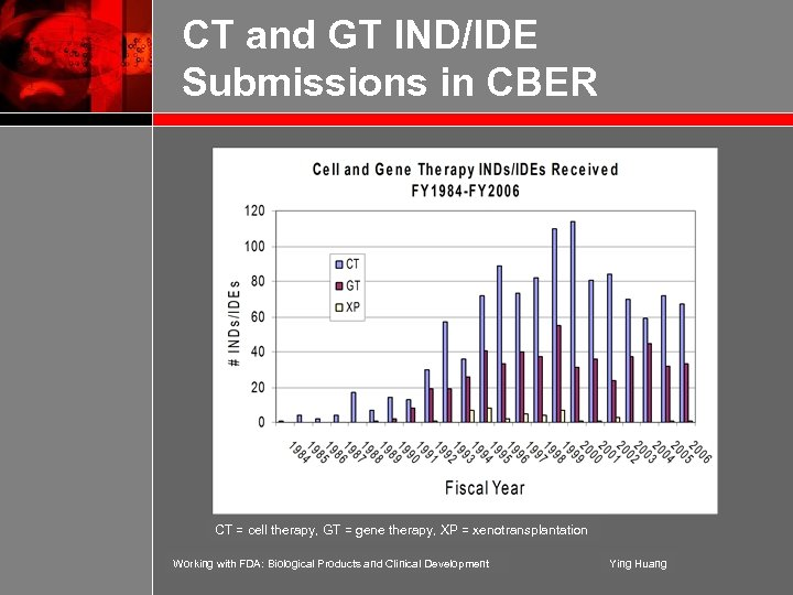CT and GT IND/IDE Submissions in CBER CT = cell therapy, GT = gene