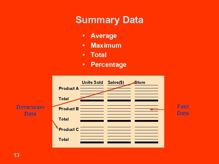 Summary Data • • Average Maximum Total Percentage Units Sold Sales($) Store Product A