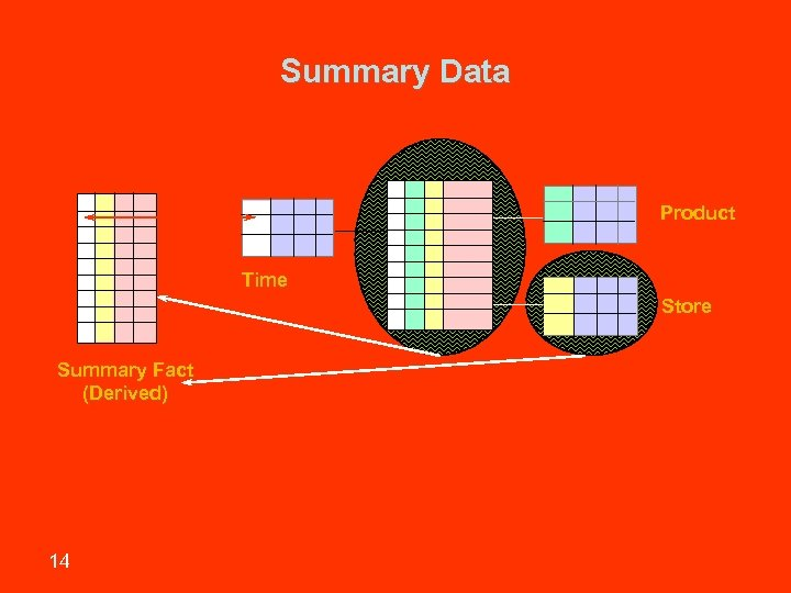 Summary Data Product Time Store Summary Fact (Derived) 14 Sharif University