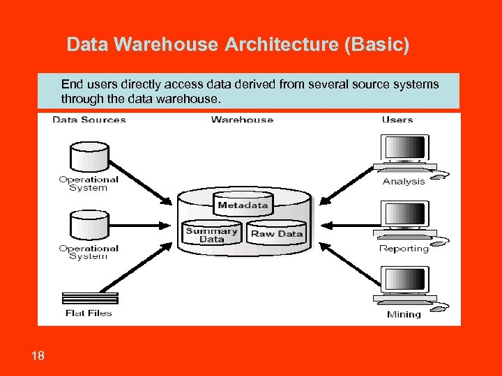 Data Warehouse Architecture (Basic) • 18 End users directly access data derived from several