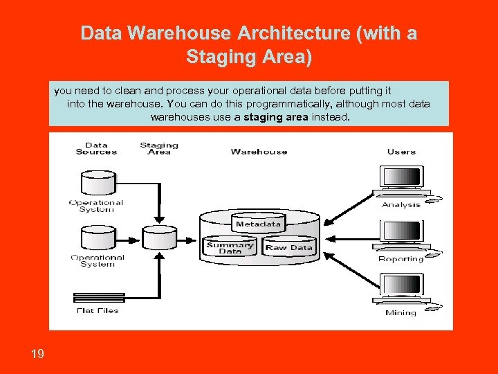 Data Warehouse Architecture (with a Staging Area) you need to clean and process your