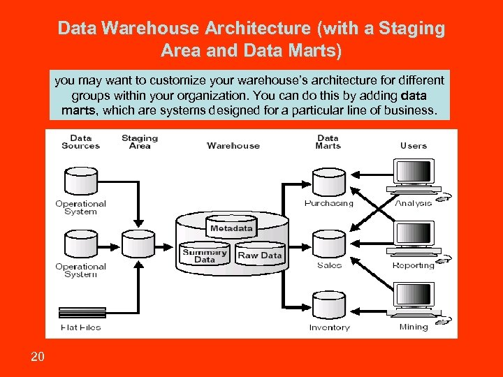 Data Warehouse Architecture (with a Staging Area and Data Marts) you may want to