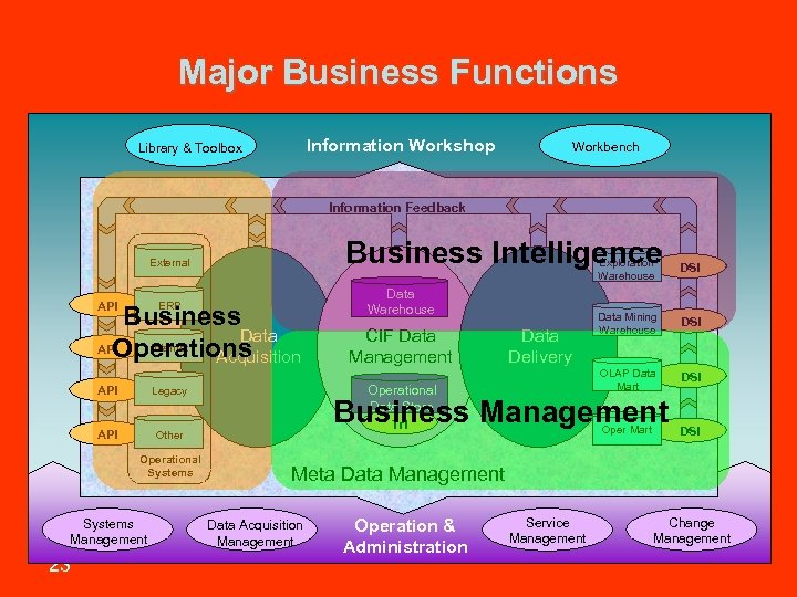 Major Business Functions Information Workshop Library & Toolbox Workbench Information Feedback Business Intelligence Exploration