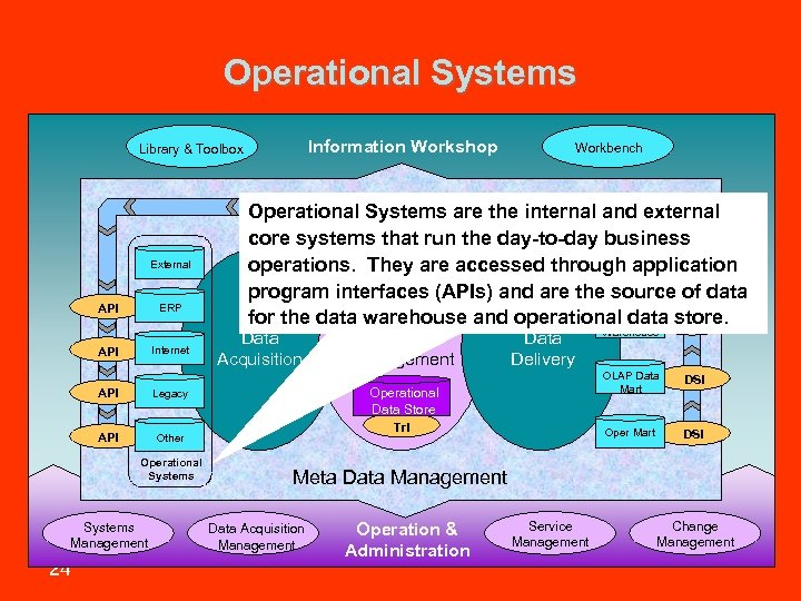 Operational Systems Information Workshop Library & Toolbox External API ERP Internet API Data Acquisition