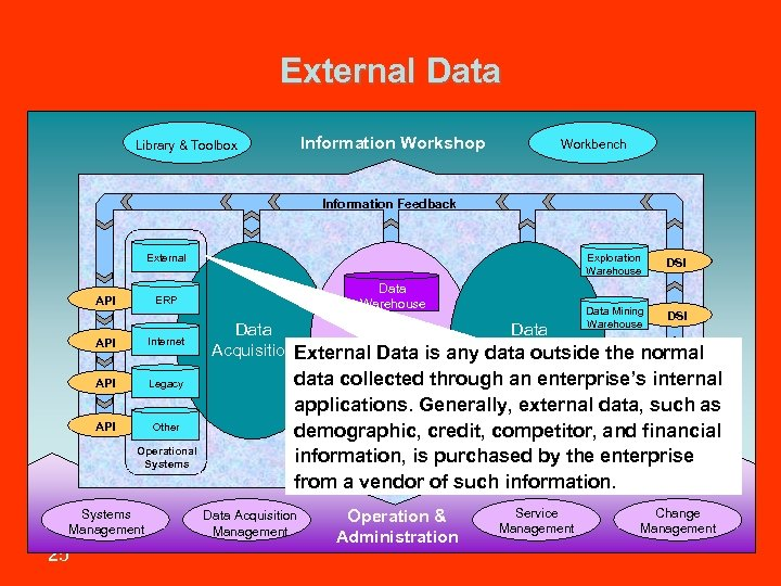 External Data Information Workshop Library & Toolbox Workbench Information Feedback Exploration Warehouse Internet API