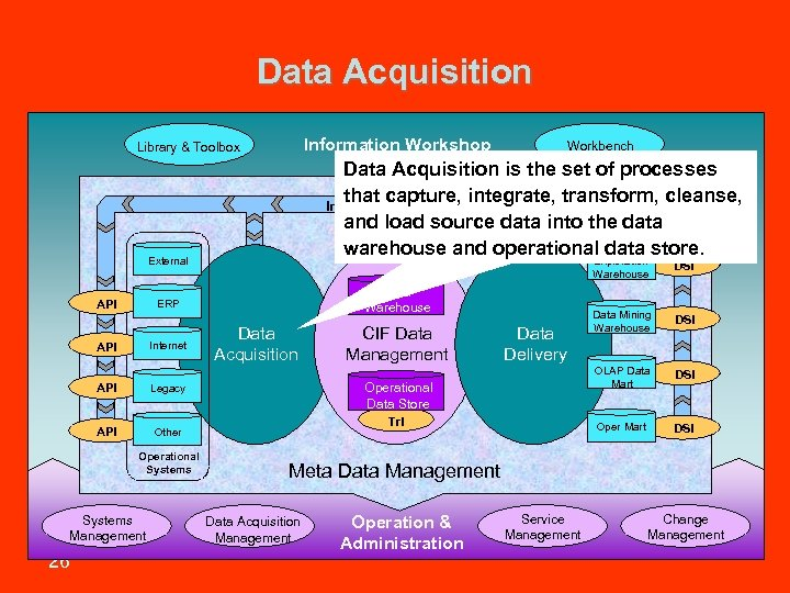 Data Acquisition Information Workshop Library & Toolbox Data Acquisition is the set of processes
