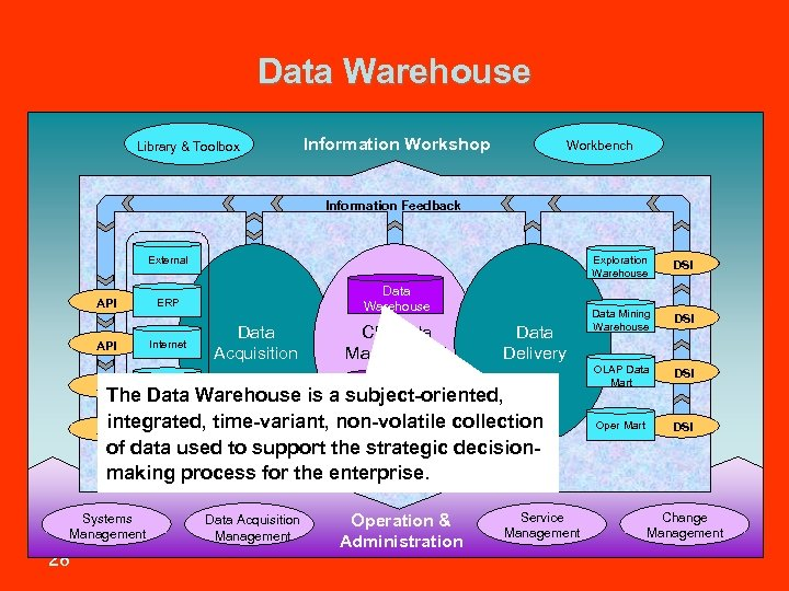 Data Warehouse Library & Toolbox Information Workshop Workbench Information Feedback Exploration Warehouse External API