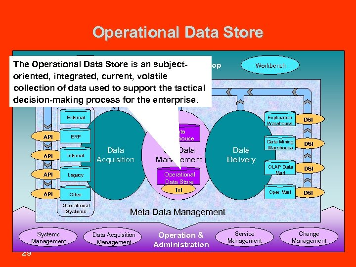 Operational Data Store The Operational & Toolbox an subject. Library Data Store is. Information
