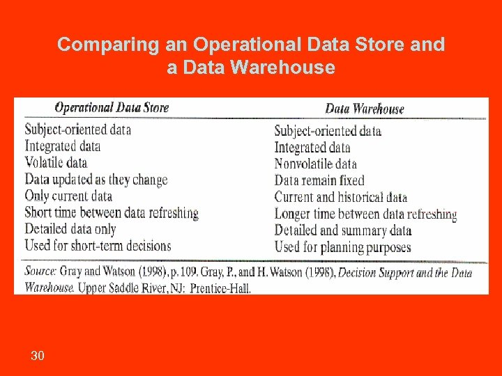 Comparing an Operational Data Store and a Data Warehouse 30 Sharif University