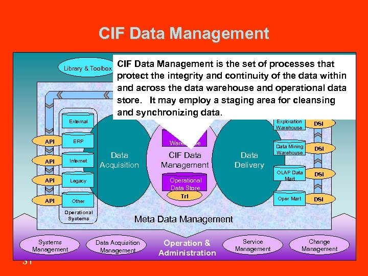 CIF Data Management Library & Toolbox CIF Data Management is the set of processes
