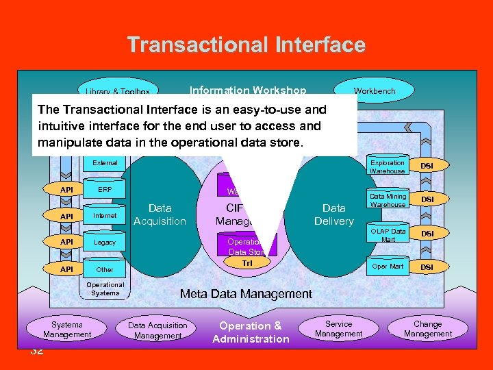 Transactional Interface Information Workshop Library & Toolbox Workbench The Transactional Interface is an easy-to-use