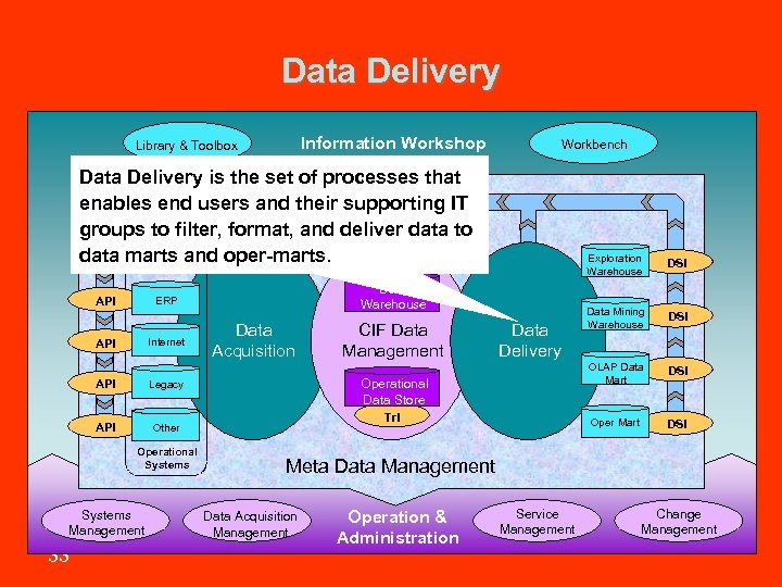 Data Delivery Information Workshop Library & Toolbox Workbench Data Delivery is the set of
