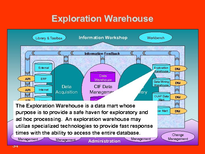 Exploration Warehouse Library & Toolbox Information Workshop Workbench Information Feedback Exploration Warehouse External API