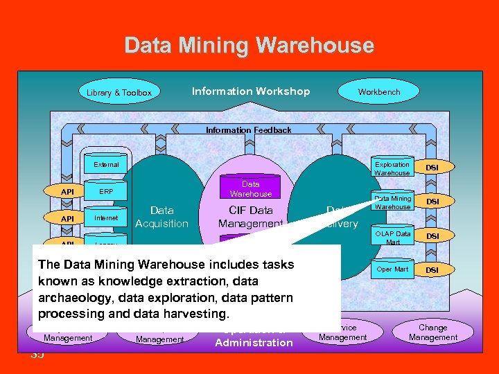 Data Mining Warehouse Library & Toolbox Information Workshop Workbench Information Feedback Exploration Warehouse API
