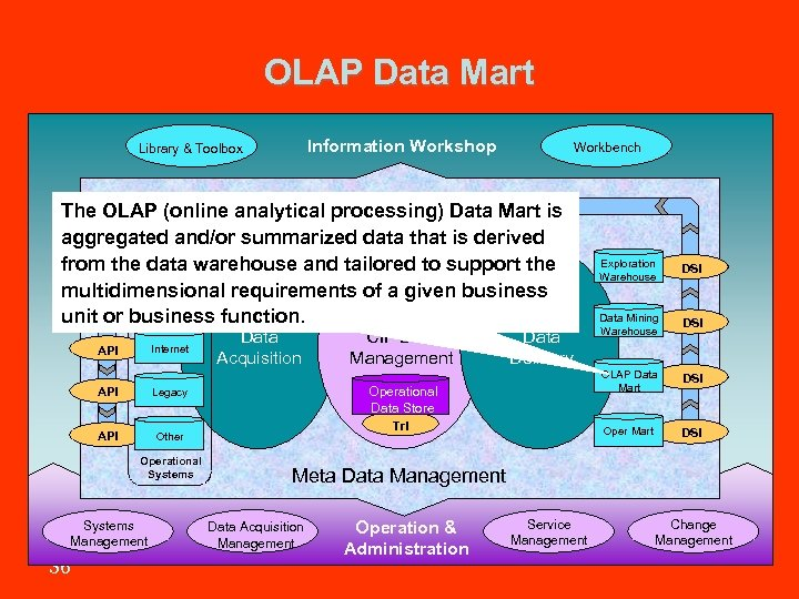 OLAP Data Mart Information Workshop Library & Toolbox Workbench The OLAP (online analytical Information