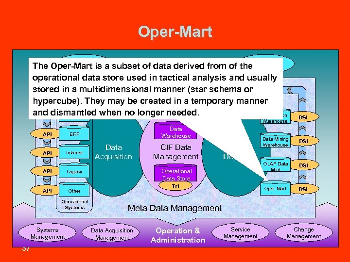 Oper-Mart Information Workshop Library & Toolbox The Oper-Mart is a subset of data derived