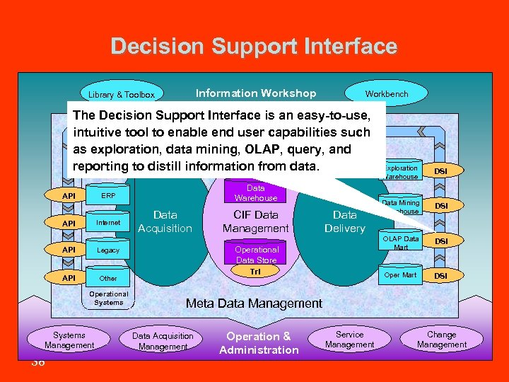 Decision Support Interface Information Workshop Library & Toolbox Workbench The Decision Support Interface is