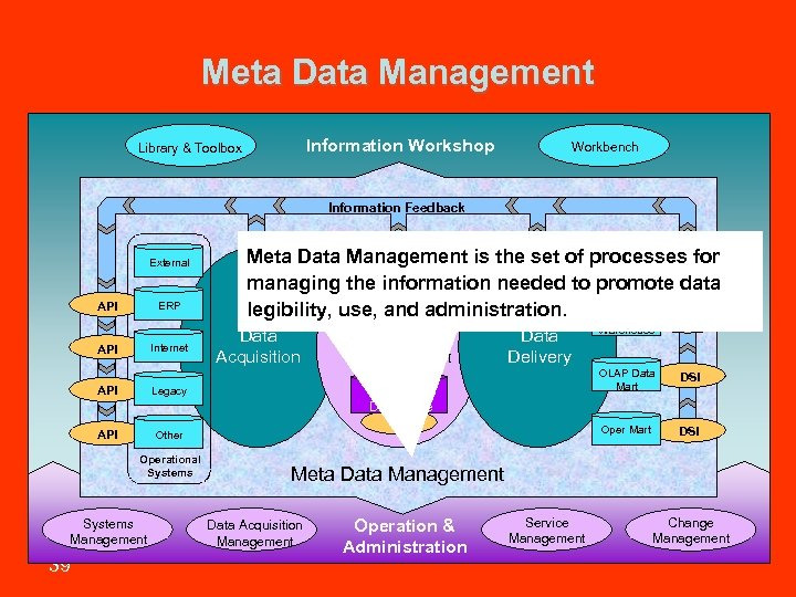 Meta Data Management Information Workshop Library & Toolbox Workbench Information Feedback External API ERP