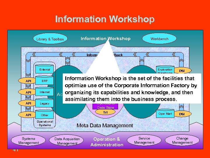 Information Workshop Library & Toolbox Workbench Information Feedback Exploration Warehouse External API ERP API