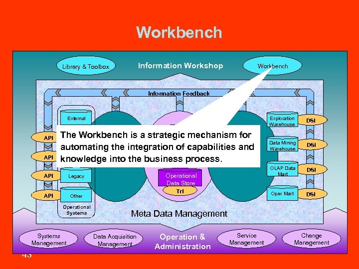Workbench Information Workshop Library & Toolbox Workbench Information Feedback Exploration Warehouse API Data The