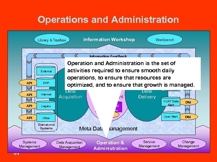 Operations and Administration Information Workshop Library & Toolbox Workbench Information Feedback External API ERP