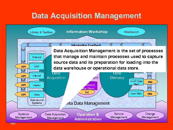 Data Acquisition Management Information Workshop Library & Toolbox Workbench Information Feedback External API ERP