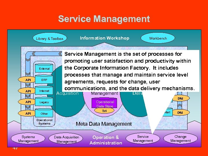 Service Management Information Workshop Library & Toolbox External API ERP API Internet API Acquisition