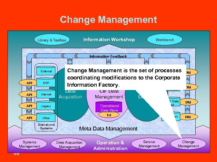 Change Management Information Workshop Library & Toolbox Workbench Information Feedback External API ERP Internet