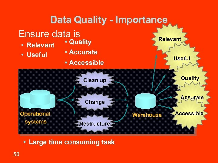 Data Quality - Importance Ensure data is Relevant • Useful • Quality • Accurate