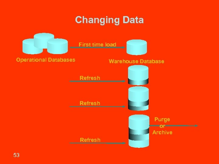 Changing Data First time load Operational Databases Warehouse Database Refresh Purge or Archive Refresh