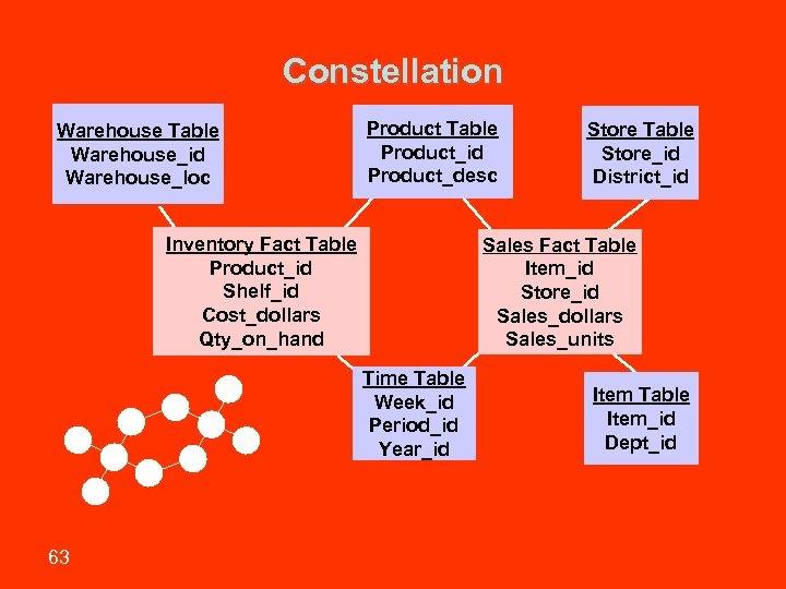 Constellation Warehouse Table Warehouse_id Warehouse_loc Product Table Product_id Product_desc Inventory Fact Table Product_id Shelf_id