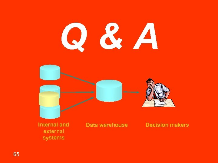 Q&A Internal and external systems 65 Data warehouse Decision makers Sharif University