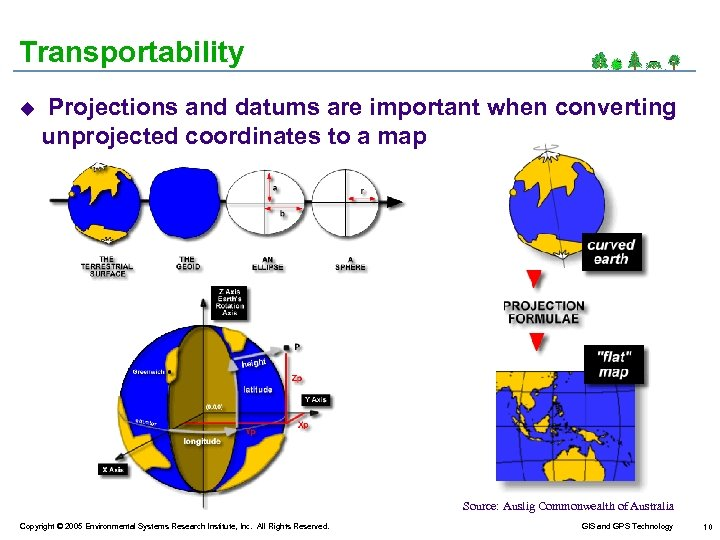 Transportability u Projections and datums are important when converting unprojected coordinates to a map