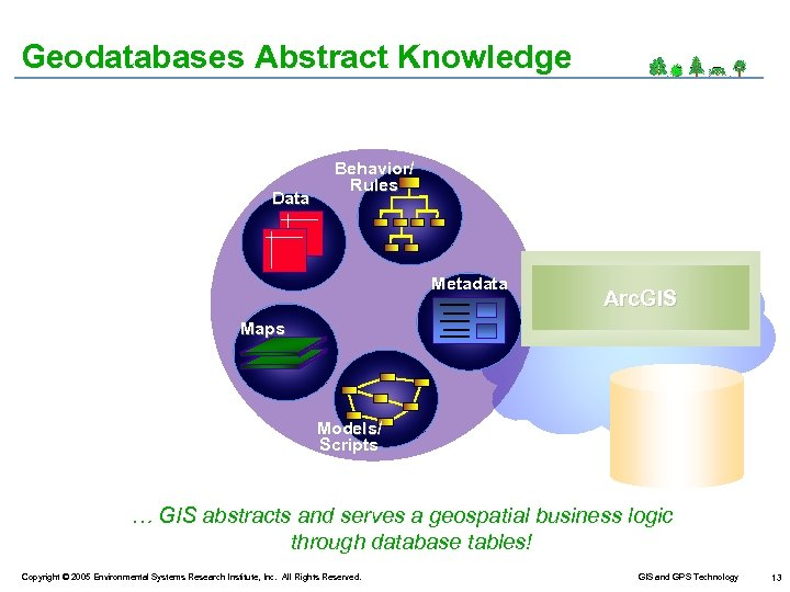 Geodatabases Abstract Knowledge Data Behavior/ Rules Metadata Arc. GIS Maps Models/ Scripts … GIS