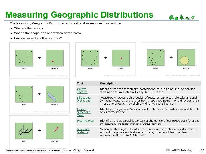 Measuring Geographic Distributions Copyright © 2005 Environmental Systems Research Institute, Inc. All Rights Reserved.