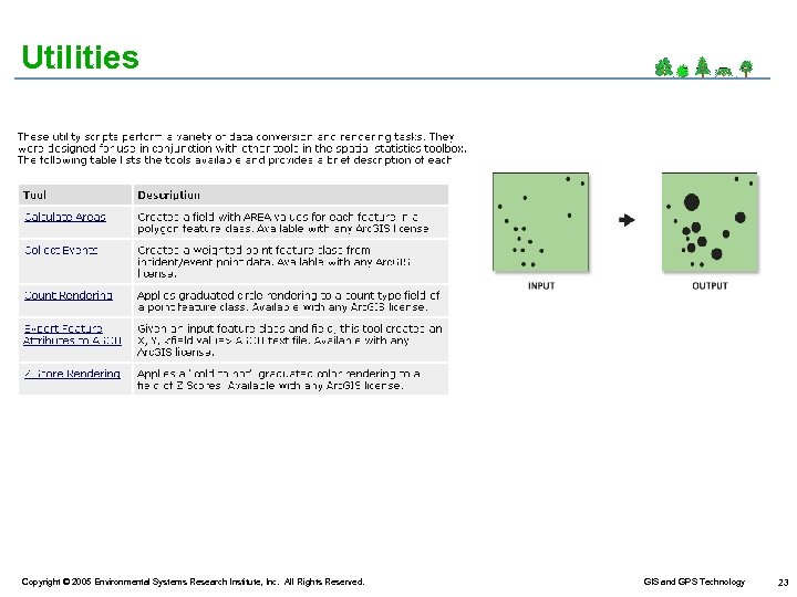 Utilities Copyright © 2005 Environmental Systems Research Institute, Inc. All Rights Reserved. GIS and