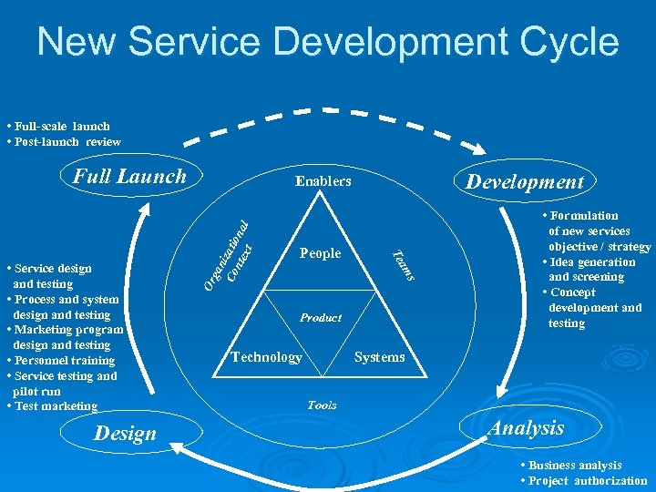 New Service Development Cycle • Full-scale launch • Post-launch review Full Launch ga n