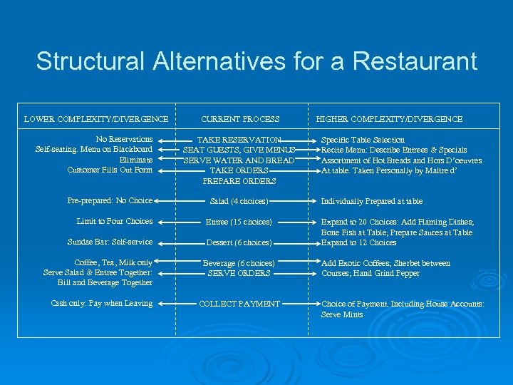 Structural Alternatives for a Restaurant LOWER COMPLEXITY/DIVERGENCE CURRENT PROCESS HIGHER COMPLEXITY/DIVERGENCE No Reservations Self-seating.