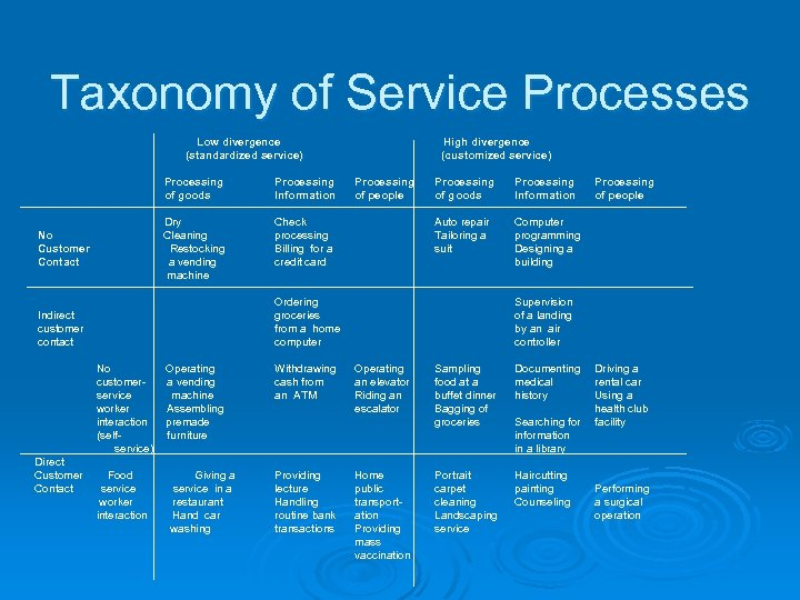 Taxonomy of Service Processes Low divergence Low (standardized service) Processing of goods Dry No