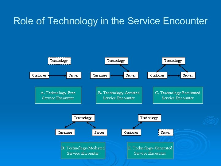 Role of Technology in the Service Encounter Technology Customer Technology Server A. Technology-Free