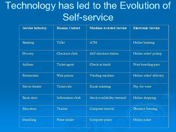 Technology has led to the Evolution of Self-service Service Industry Human Contact Machine Assisted