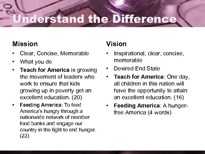 Understand the Difference Mission Vision • Clear, Concise, Memorable • What you do •
