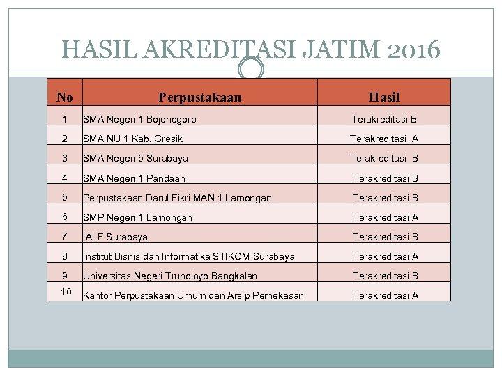 HASIL AKREDITASI JATIM 2016 No Perpustakaan Hasil 1 SMA Negeri 1 Bojonegoro Terakreditasi B