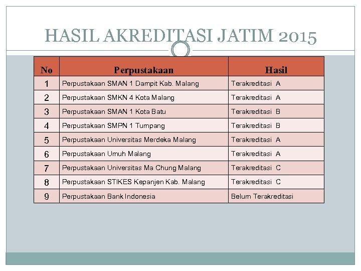 HASIL AKREDITASI JATIM 2015 No Perpustakaan Hasil 1 Perpustakaan SMAN 1 Dampit Kab. Malang