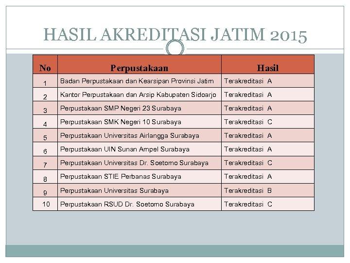 HASIL AKREDITASI JATIM 2015 No Perpustakaan Hasil 1 Badan Perpustakaan dan Kearsipan Provinsi Jatim
