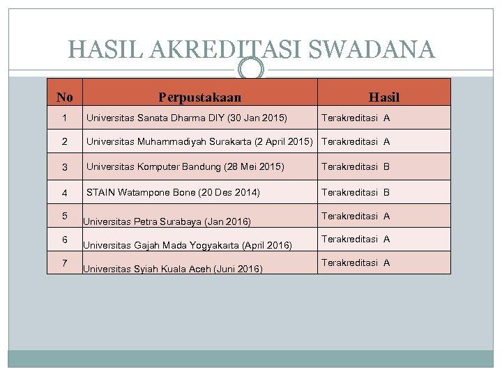 HASIL AKREDITASI SWADANA No Perpustakaan Hasil 1 Universitas Sanata Dharma DIY (30 Jan 2015)